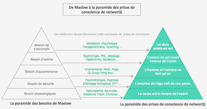 de Maslow à la pyramide de prises de conscience